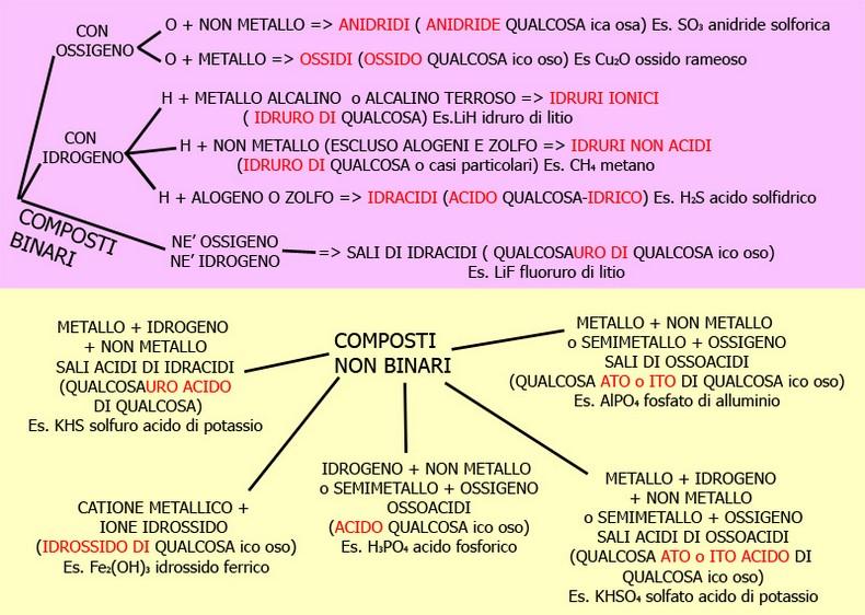 Schema Elettrico In Inglese : Schema regole nomenclatura chimica fare di una mosca